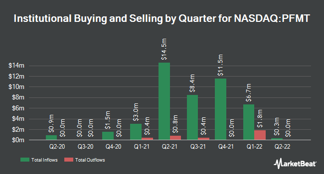 Institutional Ownership by Quarter for Performant Financial Corporation (NASDAQ:PFMT)