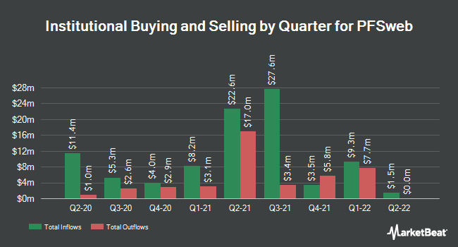 Institutional Ownership by Quarter for PFSweb (NASDAQ:PFSW)