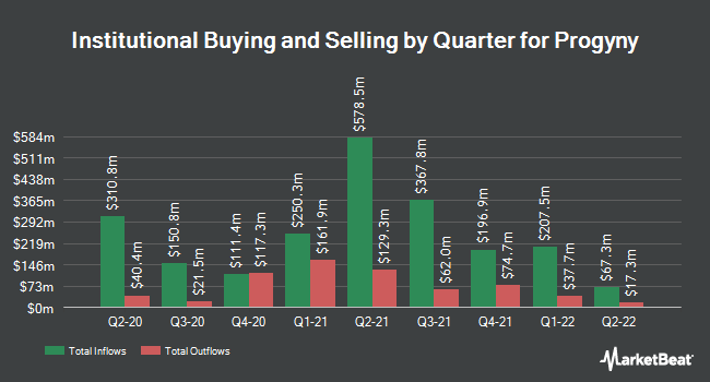 Institutional Ownership by Quarter for Progyny (NASDAQ:PGNY)