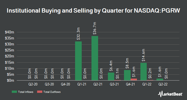 Institutional Ownership by Quarter for Progress Acquisition (NASDAQ:PGRW)