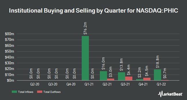 Institutional Ownership by Quarter for Population Health Investment (NASDAQ:PHIC)