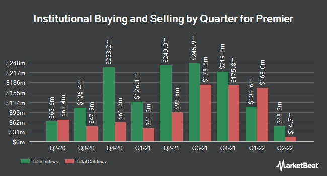 Institutional Ownership by Quarter for Premier (NASDAQ:PINC)