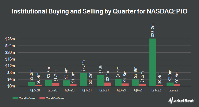 Institutional Ownership by Quarter for Invesco Global Water ETF (NASDAQ:PIO)