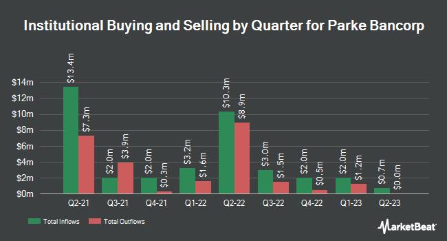 Institutional Ownership by Quarter for Parke Bancorp (NASDAQ:PKBK)