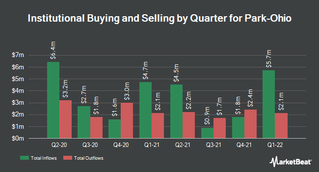 Institutional Ownership by Quarter for Park-Ohio (NASDAQ:PKOH)