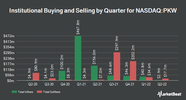 Institutional Ownership by Quarter for Invesco BuyBack Achievers ETF (NASDAQ:PKW)