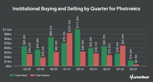 Institutional Ownership by Quarter for Photronics (NASDAQ:PLAB)