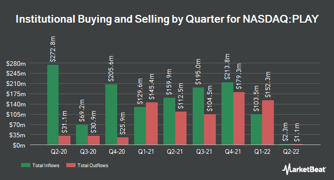 Institutional Ownership by Quarter for Dave & Buster`s Entertainment (NASDAQ:PLAY)