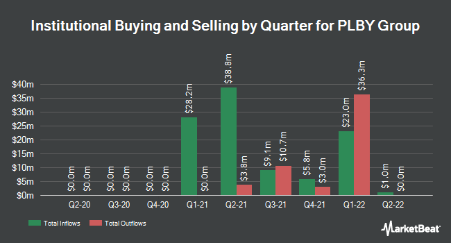 Institutional Ownership by Quarter for PLBY Group (NASDAQ:PLBY)