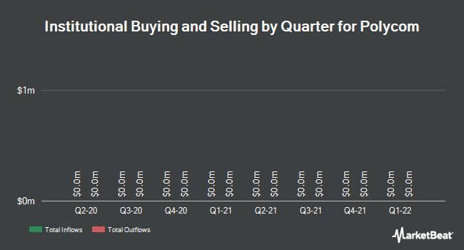 Institutional Ownership by Quarter for Polycom (NASDAQ:PLCM)