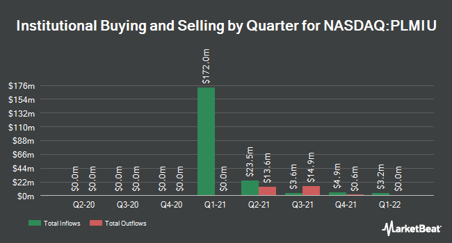 Institutional Ownership by Quarter for Plum Acquisition Corp. I (NASDAQ:PLMIU)