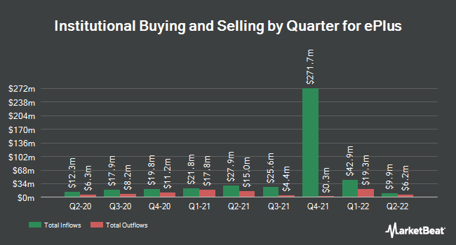 Institutional Ownership by Quarter for ePlus inc. (NASDAQ:PLUS)