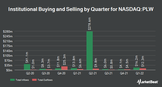 Institutional Ownership by Quarter for Invesco 1-30 Laddered Treasury ETF (NASDAQ:PLW)