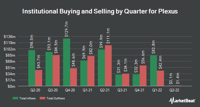 Institutional Ownership by Quarter for Plexus Corp. (NASDAQ:PLXS)