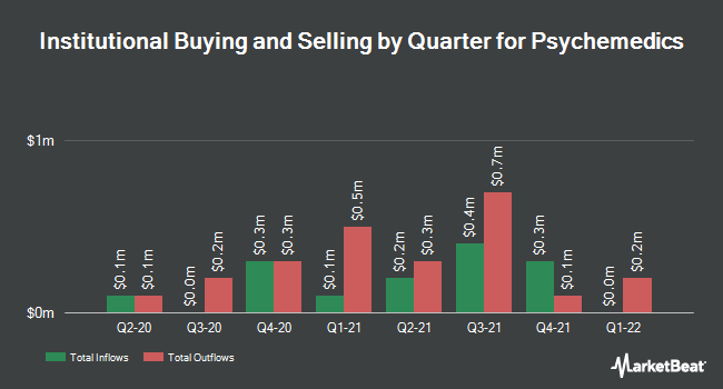 Institutional Ownership by Quarter for Psychemedics Corporation (NASDAQ:PMD)