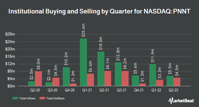 Institutional Ownership by Quarter for PennantPark Investment Corporation (NASDAQ:PNNT)