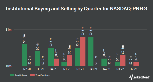 Institutional Ownership by Quarter for Primeenergy Resources (NASDAQ:PNRG)