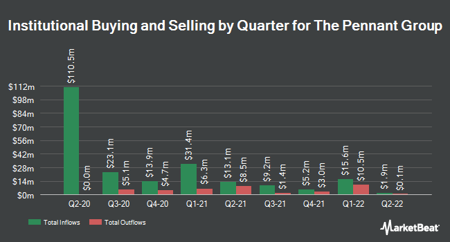 Institutional Ownership by Quarter for The Pennant Group (NASDAQ:PNTG)