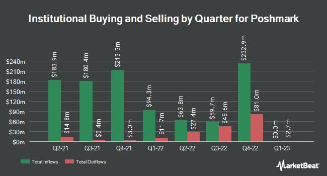 Institutional Ownership by Quarter for Poshmark (NASDAQ:POSH)