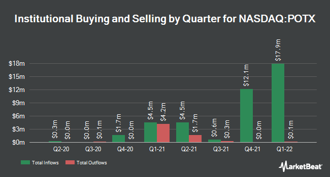 Institutional Ownership by Quarter for Global X Cannabis ETF (NASDAQ:POTX)