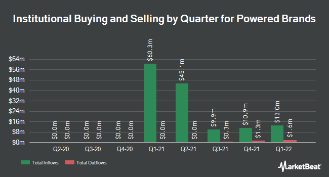Institutional Ownership by Quarter for Powered Brands (NASDAQ:POW)
