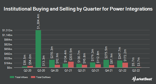 Institutional Ownership by Quarter for Power Integrations (NASDAQ:POWI)