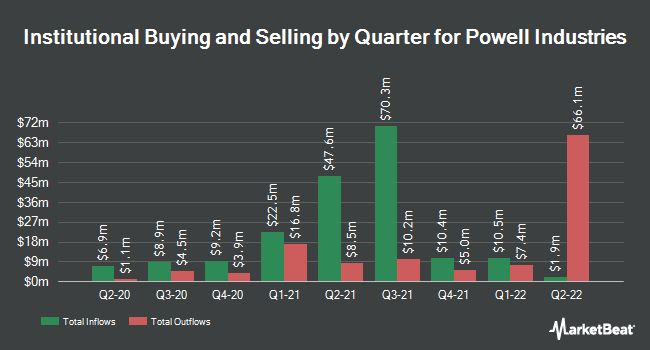 Institutional Ownership by Quarter for Powell Industries (NASDAQ:POWL)