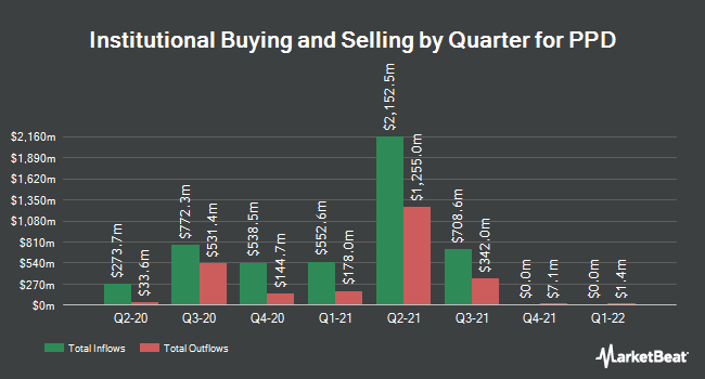 Institutional Ownership by Quarter for PPD (NASDAQ:PPD)