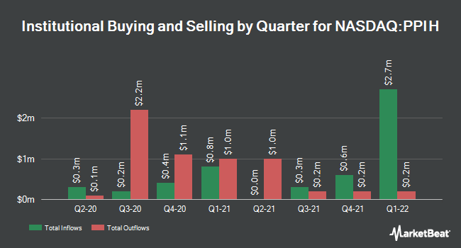 Institutional Ownership by Quarter for Perma-Pipe International (NASDAQ:PPIH)