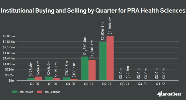 Institutional Ownership by Quarter for PRA Health Sciences (NASDAQ:PRAH)