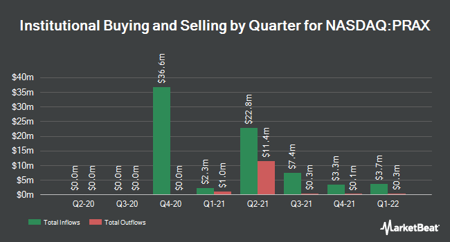 Institutional Ownership by Quarter for Praxis Precision Medicines (NASDAQ:PRAX)