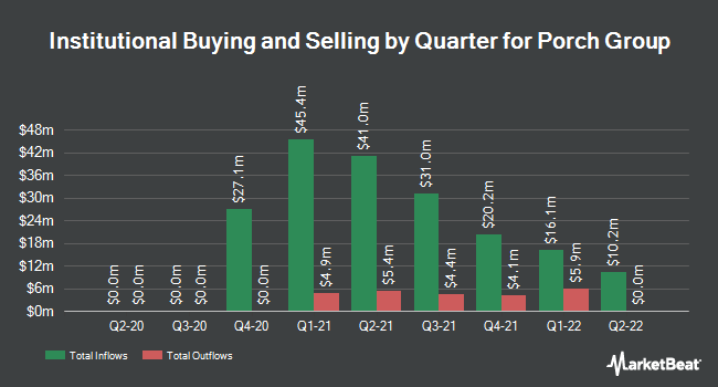 Institutional Ownership by Quarter for Porch Group (NASDAQ:PRCH)