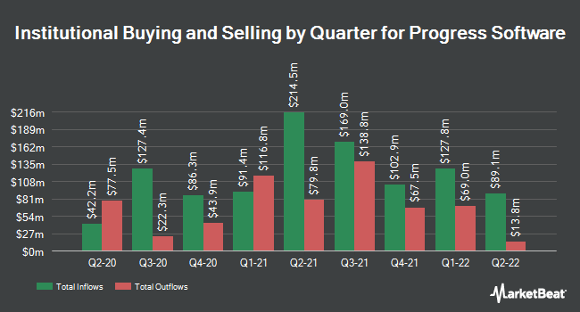 Institutional Ownership by Quarter for Progress Software (NASDAQ:PRGS)