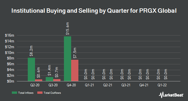Institutional Ownership by Quarter for PRGX Global (NASDAQ:PRGX)