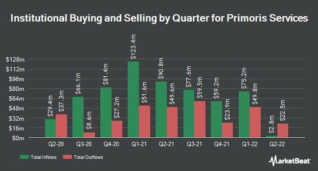 Institutional Ownership by Quarter for Primoris Services Corporation (NASDAQ:PRIM)