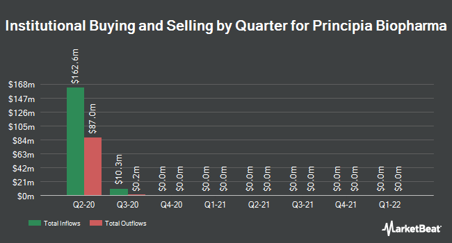 Institutional Ownership by Quarter for Principia Biopharma (NASDAQ:PRNB)