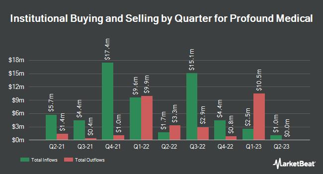 Institutional Ownership by Quarter for Profound Medical (NASDAQ:PROF)
