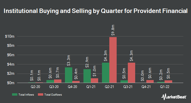 Institutional Ownership by Quarter for Provident Financial Holdings (NASDAQ:PROV)