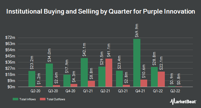 Institutional Ownership by Quarter for Purple Innovation (NASDAQ:PRPL)