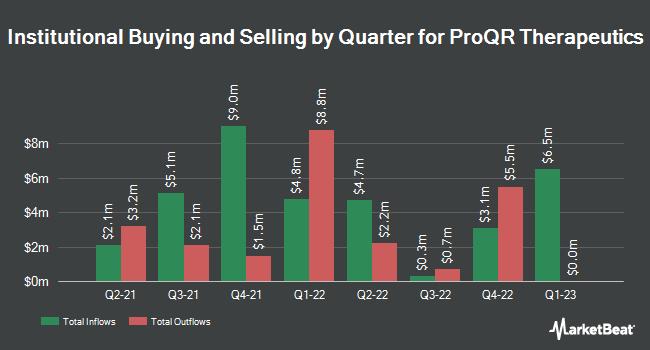 Institutional Ownership by Quarter for ProQR Therapeutics NV (NASDAQ:PRQR)