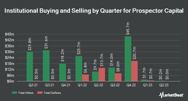 Institutional Ownership by Quarter for Prospector Capital (NASDAQ:PRSR)