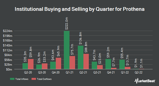 Institutional Ownership by Quarter for Prothena (NASDAQ:PRTA)