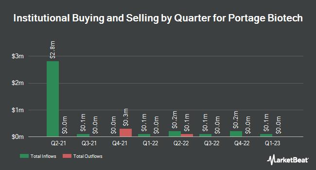Institutional Ownership by Quarter for Portage Biotech (NASDAQ:PRTG)