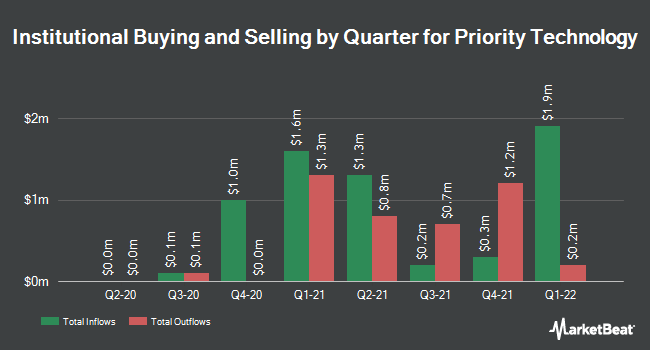 Institutional Ownership by Quarter for Priority Technology (NASDAQ:PRTH)