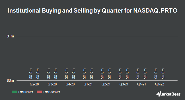 Institutional Ownership by Quarter for Proteon Therapeutics (NASDAQ:PRTO)