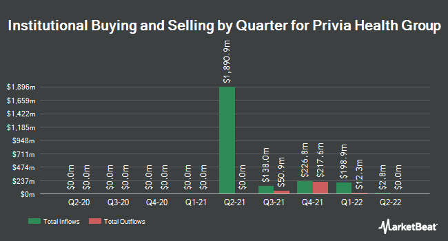 Institutional Ownership by Quarter for Privia Health Group (NASDAQ:PRVA)