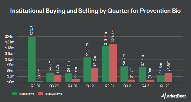 Institutional Ownership by Quarter for Provention Bio (NASDAQ:PRVB)