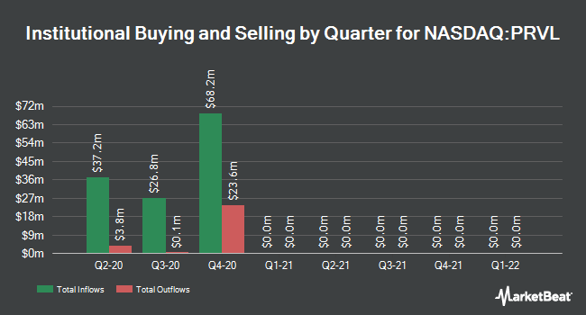 Institutional Ownership by Quarter for Prevail Therapeutics (NASDAQ:PRVL)