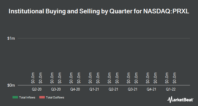 Institutional Ownership by Quarter for PAREXEL International Corporation (NASDAQ:PRXL)