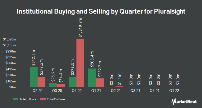 Institutional Ownership by Quarter for Pluralsight (NASDAQ:PS)